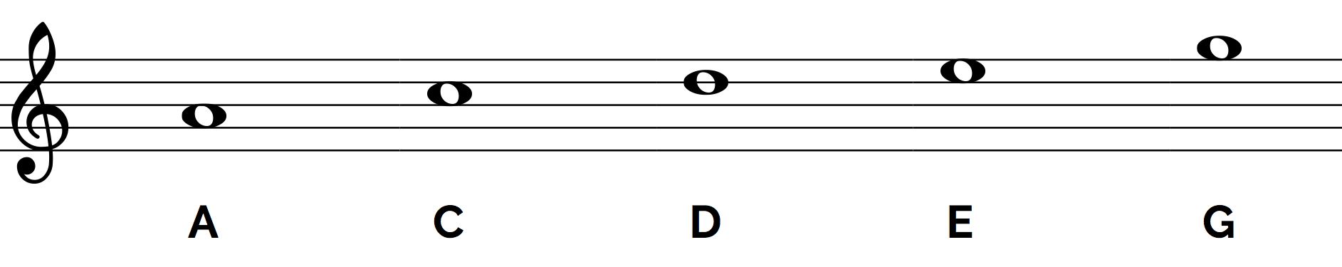 pentatonic-a-minor